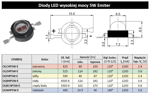 OLBCHP5W-E - HIgh Power LED 5W - Emitter - Micros